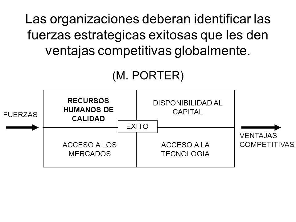 Las organizaciones deberan identificar las fuerzas estrategicas exitosas que les den ventajas competitivas globalmente. (M. PORTER) EXITO RECURSOS HUM