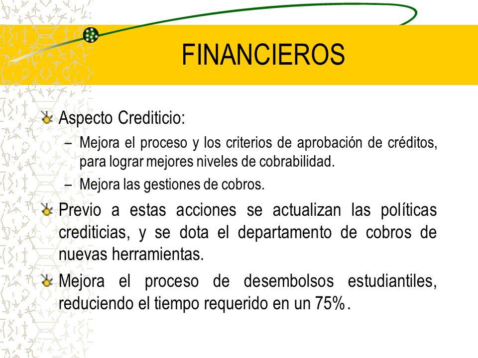 FINANCIEROS Aspecto Crediticio: –Mejora el proceso y los criterios de aprobación de créditos, para lograr mejores niveles de cobrabilidad.