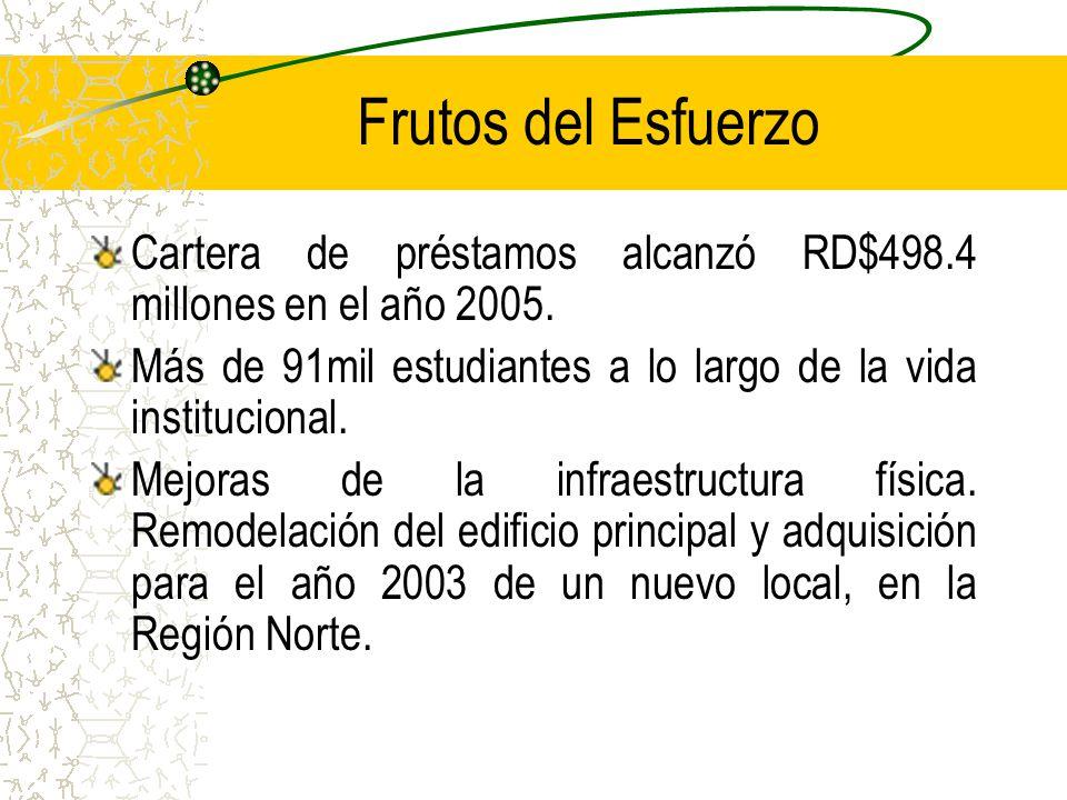 Frutos del Esfuerzo Cartera de préstamos alcanzó RD$498.4 millones en el año 2005.