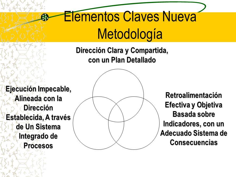 Elementos Claves Nueva Metodología Retroalimentación Efectiva y Objetiva Basada sobre Indicadores, con un Adecuado Sistema de Consecuencias Ejecución Impecable, Alineada con la Dirección Establecida, A través de Un Sistema Integrado de Procesos Dirección Clara y Compartida, con un Plan Detallado