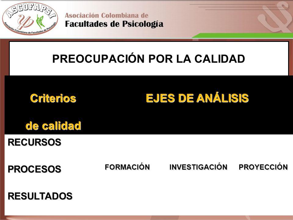 PREOCUPACIÓN POR LA CALIDADCriterios de calidad EJES DE ANÁLISIS RECURSOSFORMACIÓNINVESTIGACIÓNPROYECCIÓN PROCESOS RESULTADOS