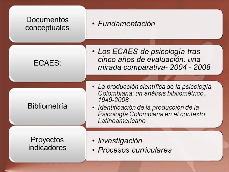 Fundamentación Documentos conceptuales Investigación Procesos curriculares Proyectos indicadores La producción científica de la psicología Colombiana: un análisis bibliométrico, 1949-2008 Identificación de la producción de la Psicología Colombiana en el contexto Latinoamericano Bibliometría Los ECAES de psicología tras cinco años de evaluación: una mirada comparativa- 2004 - 2008 ECAES: