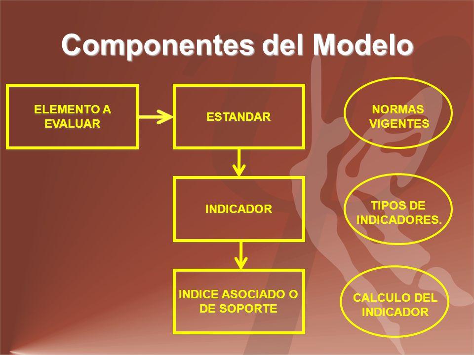 Componentes del Modelo ELEMENTO A EVALUAR ESTANDAR INDICADOR INDICE ASOCIADO O DE SOPORTE NORMAS VIGENTES TIPOS DE INDICADORES.