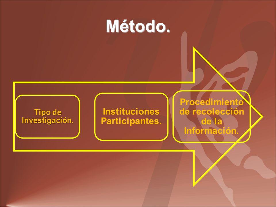Método.Tipo de Investigación. Instituciones Participantes.