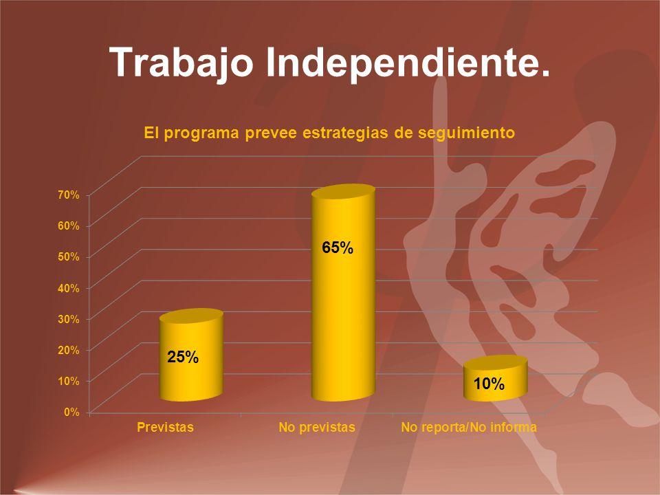 Trabajo Independiente.