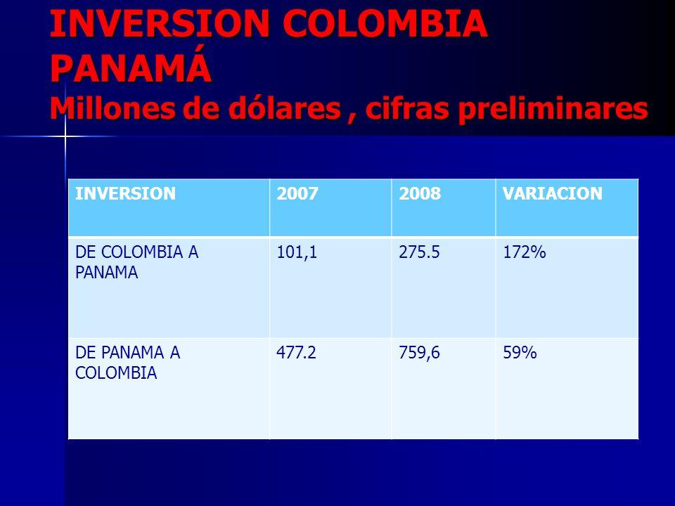 INVERSION COLOMBIA PANAMÁ Millones de dólares, cifras preliminares INVERSION20072008VARIACION DE COLOMBIA A PANAMA 101,1275.5172% DE PANAMA A COLOMBIA