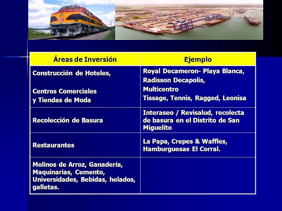 Áreas de Inversión Ejemplo Construcción de Hoteles, Centros Comerciales y Tiendas de Moda Royal Decameron- Playa Blanca, Radisson Decapolis, Multicent