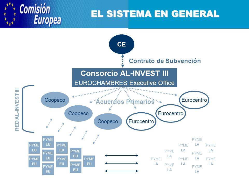 EL SISTEMA EN GENERAL CE Consorcio AL-INVEST III EUROCHAMBRES Executive Office Eurocentro Coopeco Acuerdos Primarios Contrato de Subvención RED AL-INVEST III PYME EU PYME EU PYME EU PYME EU PYME EU PYME EU PYME EU PYME EU PYME EU PYME EU PYME LA PYME LA PYME LA PYME LA PYME LA PYME LA PYME LA PYME LA PYME LA PYME LA