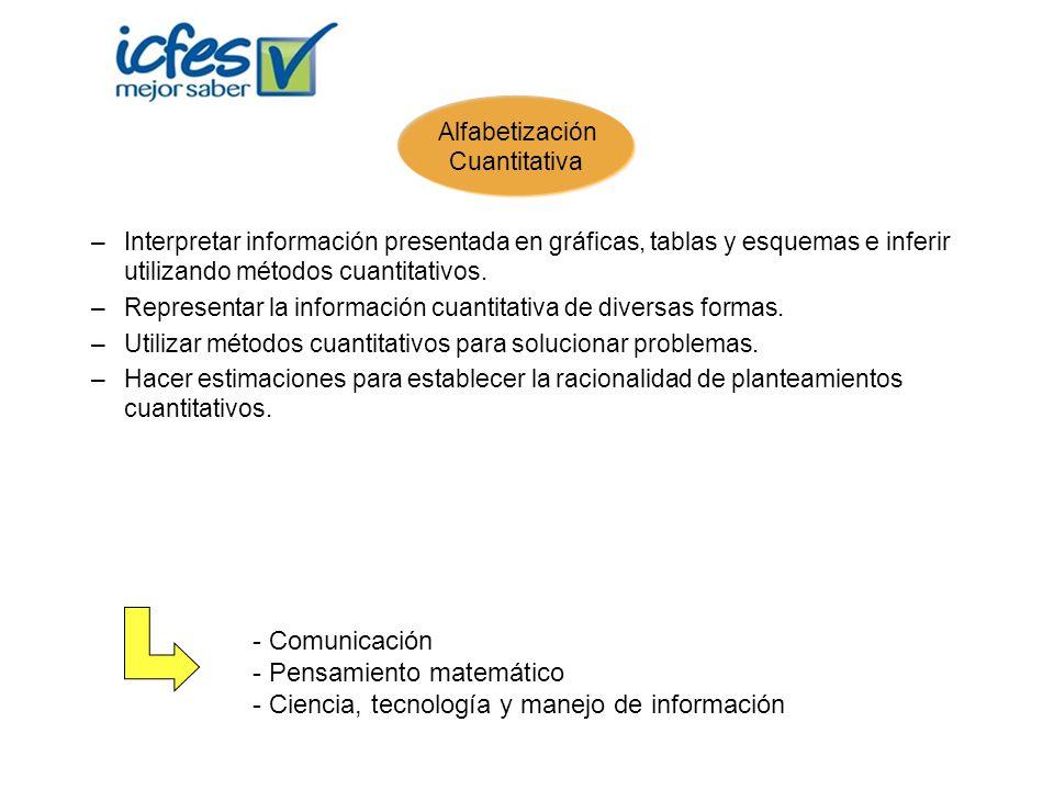 –Interpretar información presentada en gráficas, tablas y esquemas e inferir utilizando métodos cuantitativos. –Representar la información cuantitativ