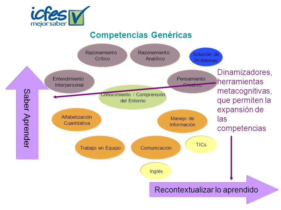 Solución de Problemas Competencias Genéricas Alfabetización Cuantitativa Trabajo en EquipoComunicación Manejo de Información TICs Inglés Conocimiento
