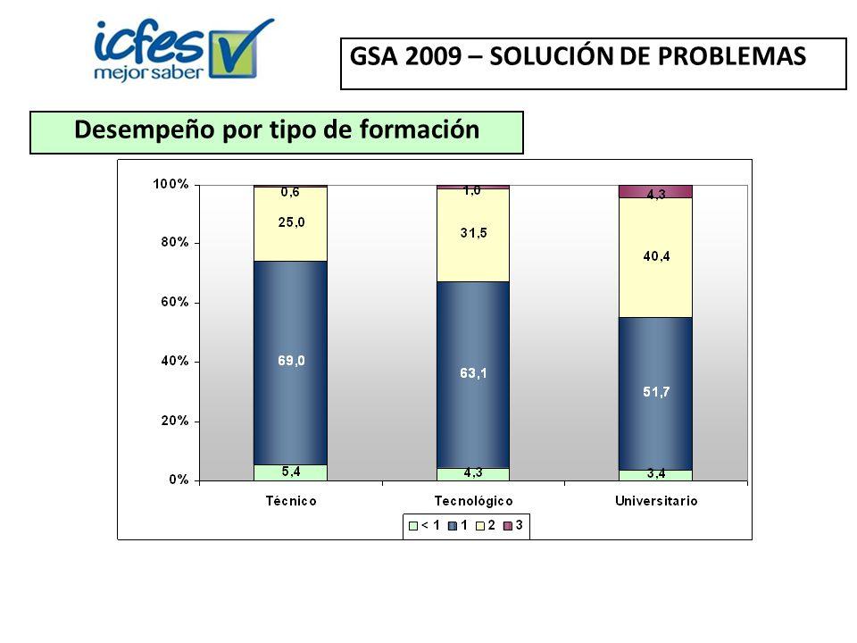 Desempeño por tipo de formación GSA 2009 – SOLUCIÓN DE PROBLEMAS