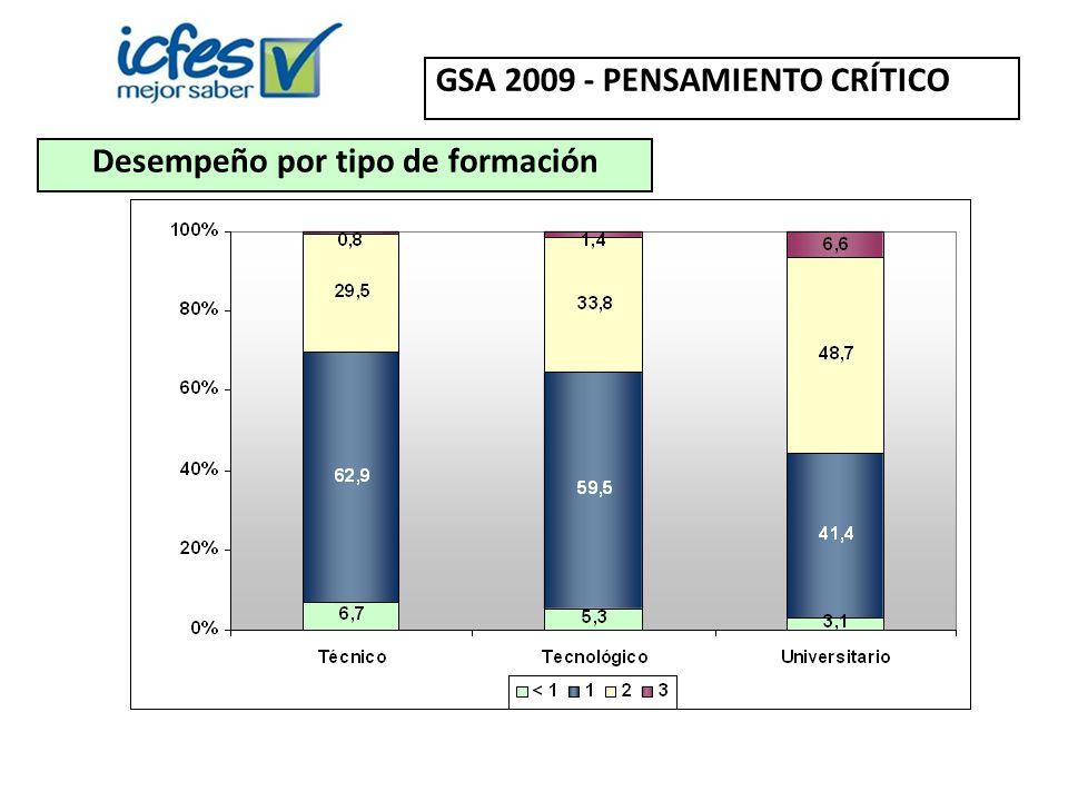Desempeño por tipo de formación GSA 2009 - PENSAMIENTO CRÍTICO
