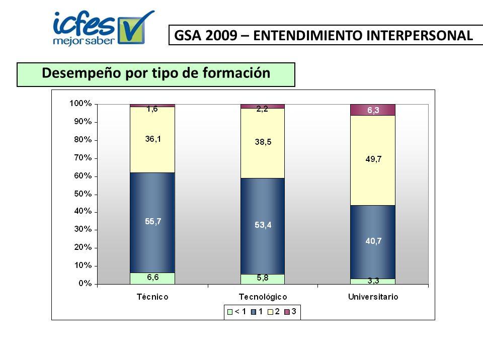 Desempeño por tipo de formación GSA 2009 – ENTENDIMIENTO INTERPERSONAL
