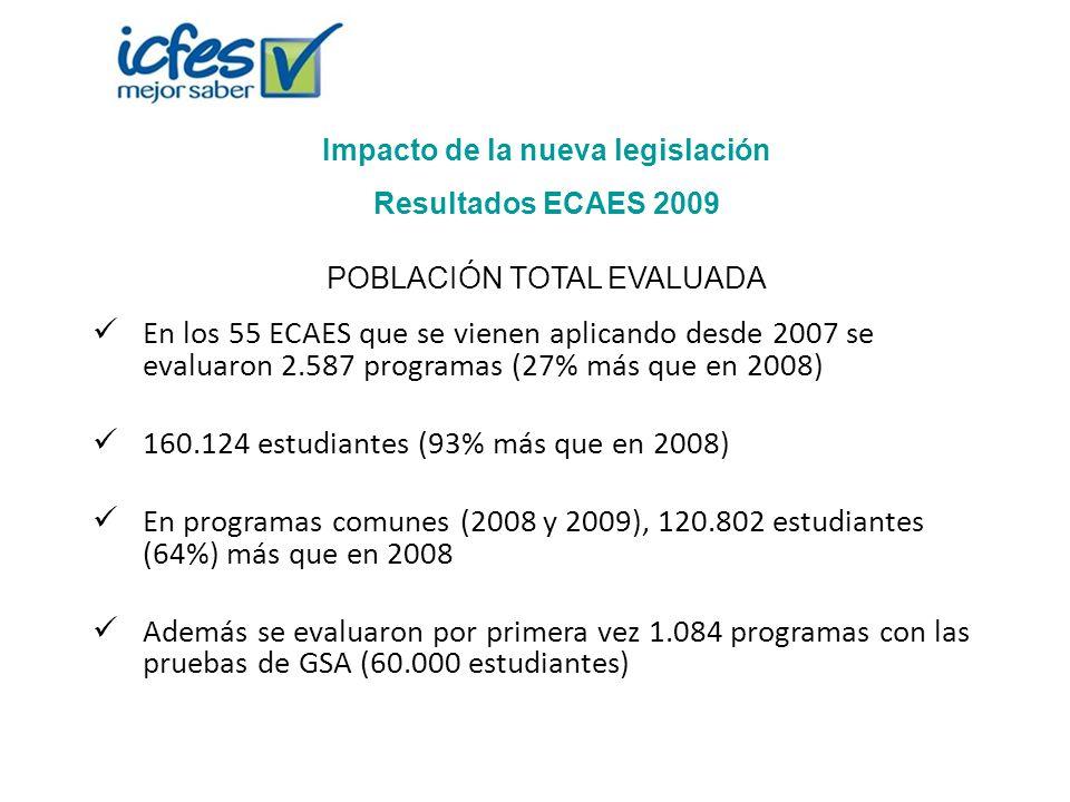En los 55 ECAES que se vienen aplicando desde 2007 se evaluaron 2.587 programas (27% más que en 2008) 160.124 estudiantes (93% más que en 2008) En pro