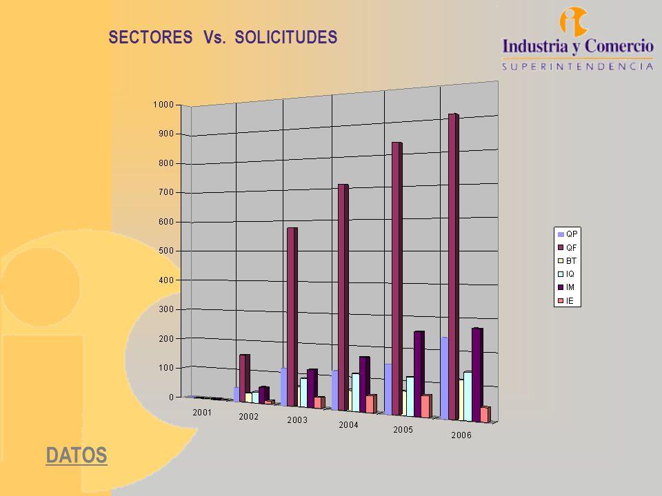 SECTORES Vs. SOLICITUDES DATOS