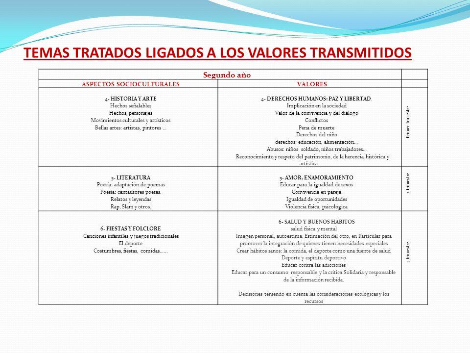 TEMAS TRATADOS LIGADOS A LOS VALORES TRANSMITIDOS Segundo año ASPECTOS SOCIOCULTURALESVALORES 4- HISTORIA Y ARTE Hechos señalables Hechos, personajes