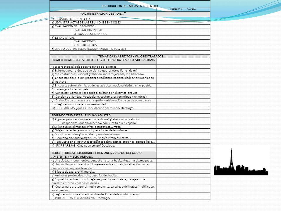 DISTRIBUCIÓN DE TAREAS EN EL CENTRO PROFESOR /A (MATERIA) ADMINISTRACIÓN, GESTION… 1) DIFUSIÓN DEL PROYECTO 2) LEVANTAR ACTAS DE LAS REUNIONES EN INGL