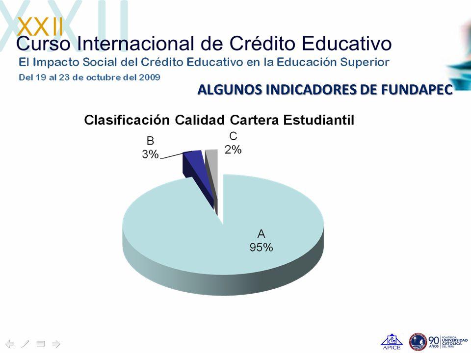 ALGUNOS INDICADORES DE FUNDAPEC