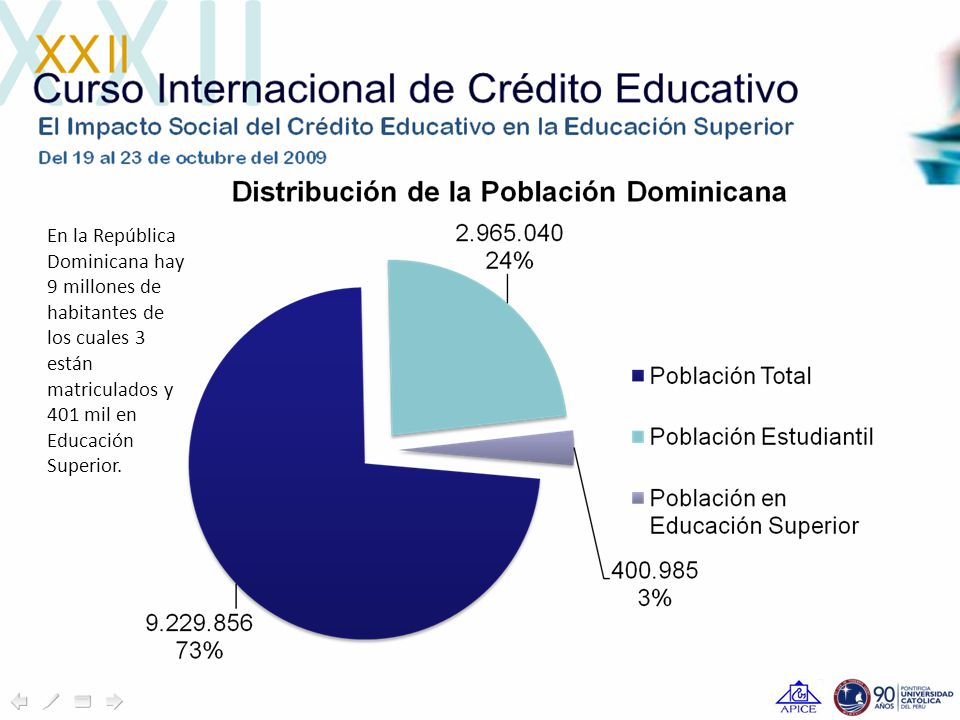 En la República Dominicana hay 9 millones de habitantes de los cuales 3 están matriculados y 401 mil en Educación Superior.