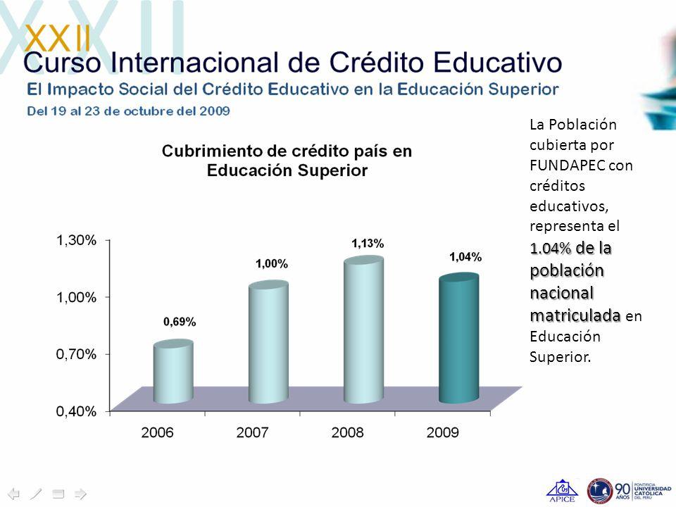La Población cubierta por FUNDAPEC con créditos educativos, 1.04% de la población nacional matriculada representa el 1.04% de la población nacional matriculada en Educación Superior.