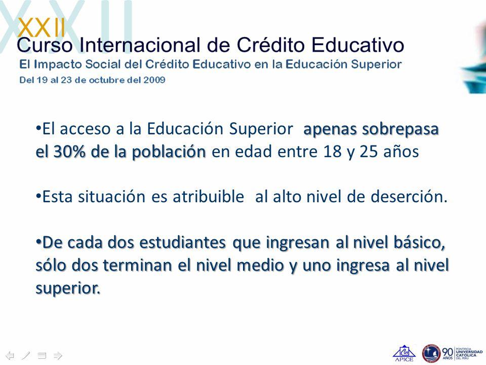 apenas sobrepasa el 30% de la población El acceso a la Educación Superior apenas sobrepasa el 30% de la población en edad entre 18 y 25 años Esta situación es atribuible al alto nivel de deserción.