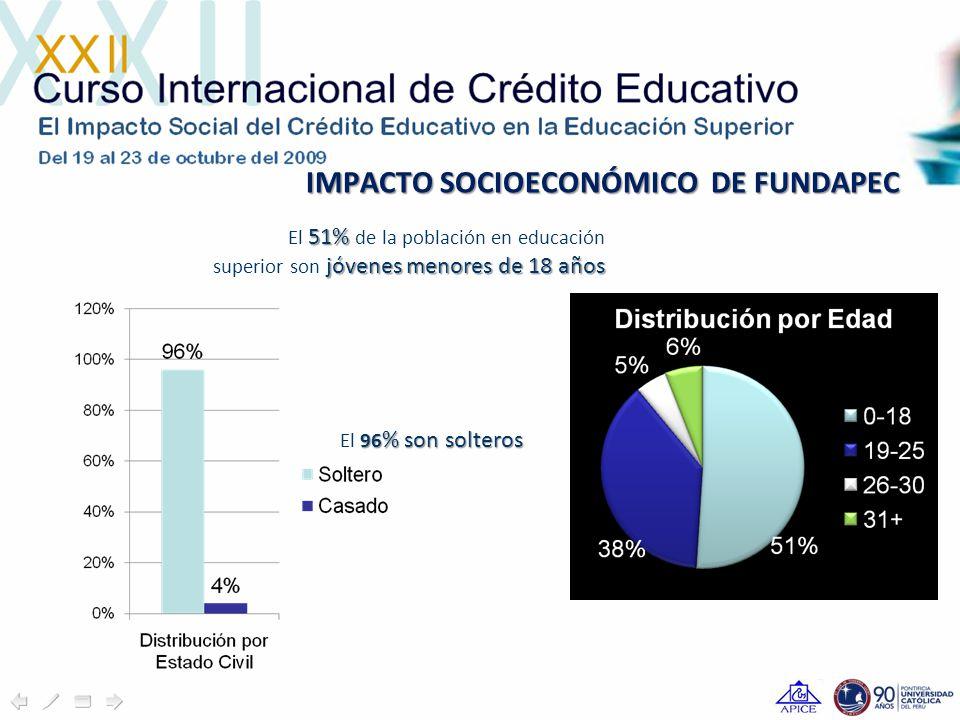 IMPACTO SOCIOECONÓMICO DE FUNDAPEC 51% jóvenes menores de 18 años El 51% de la población en educación superior son jóvenes menores de 18 años 96 % son solteros El 96 % son solteros