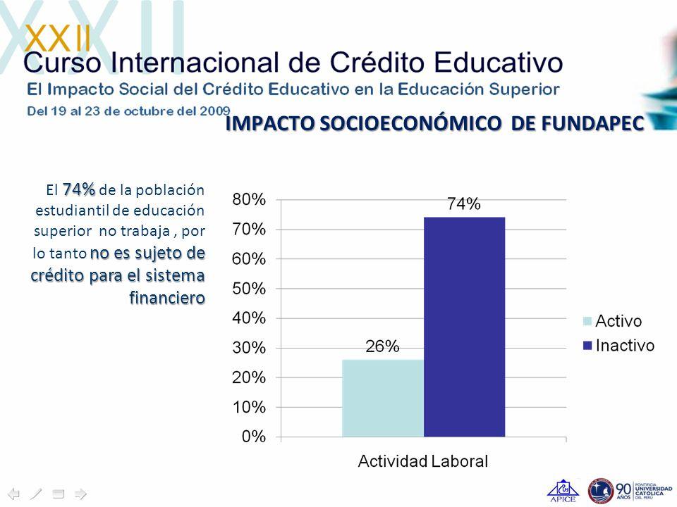 IMPACTO SOCIOECONÓMICO DE FUNDAPEC 74% no es sujeto de crédito para el sistema financiero El 74% de la población estudiantil de educación superior no trabaja, por lo tanto no es sujeto de crédito para el sistema financiero