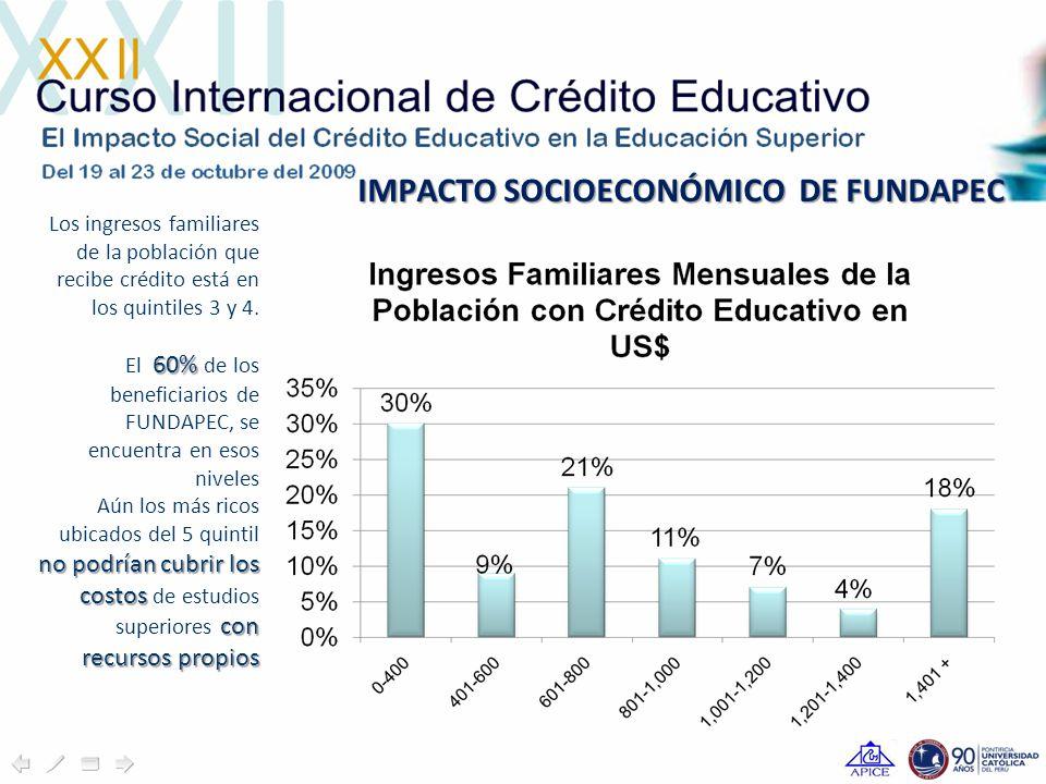 IMPACTO SOCIOECONÓMICO DE FUNDAPEC Los ingresos familiares de la población que recibe crédito está en los quintiles 3 y 4.