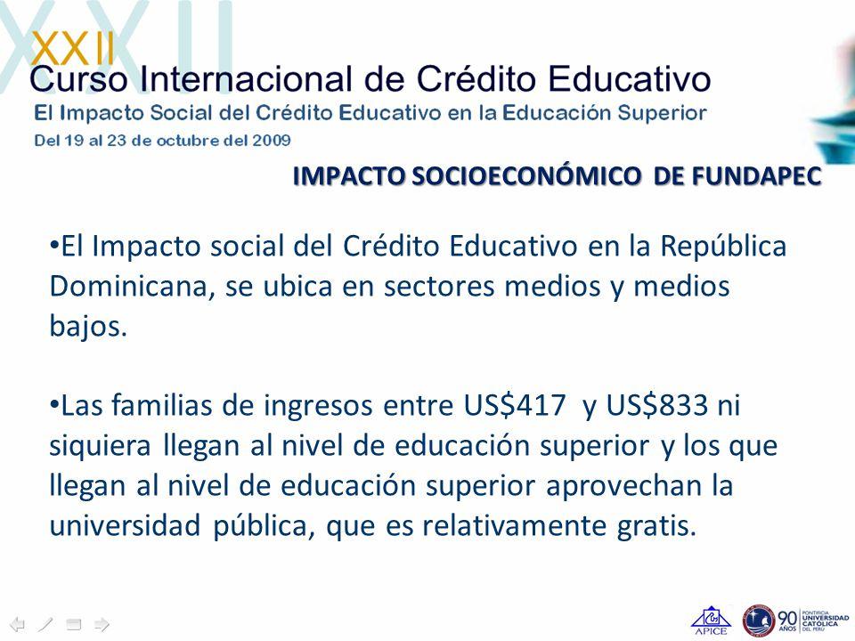 IMPACTO SOCIOECONÓMICO DE FUNDAPEC El Impacto social del Crédito Educativo en la República Dominicana, se ubica en sectores medios y medios bajos.