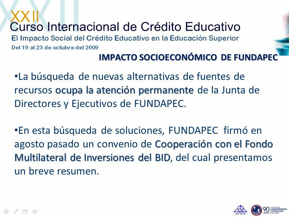 IMPACTO SOCIOECONÓMICO DE FUNDAPEC ocupa la atención permanente La búsqueda de nuevas alternativas de fuentes de recursos ocupa la atención permanente de la Junta de Directores y Ejecutivos de FUNDAPEC.