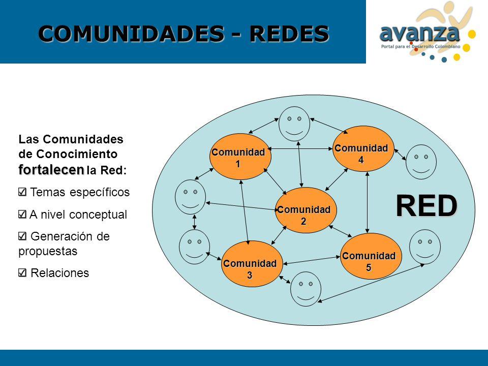 COMUNIDADES - REDES Comunidad 1 Comunidad 2 Comunidad 3 Comunidad 4 Comunidad 5 RED fortalecen Las Comunidades de Conocimiento fortalecen la Red: Tema