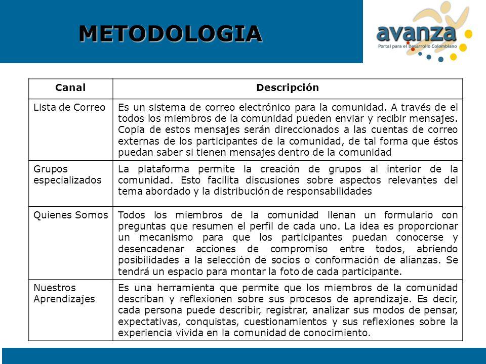 METODOLOGIA CanalDescripción Lista de CorreoEs un sistema de correo electrónico para la comunidad. A través de el todos los miembros de la comunidad p