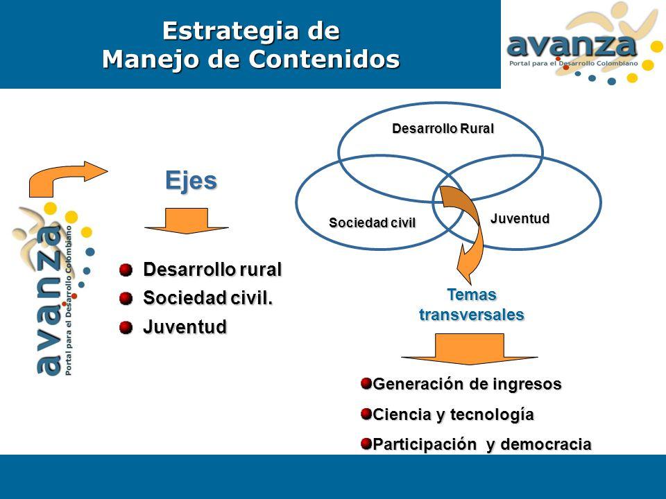 Ejes Desarrollo rural Sociedad civil. Sociedad civil. Juventud Juventud Desarrollo Rural Sociedad civil Juventud Temas transversales Generación de ing