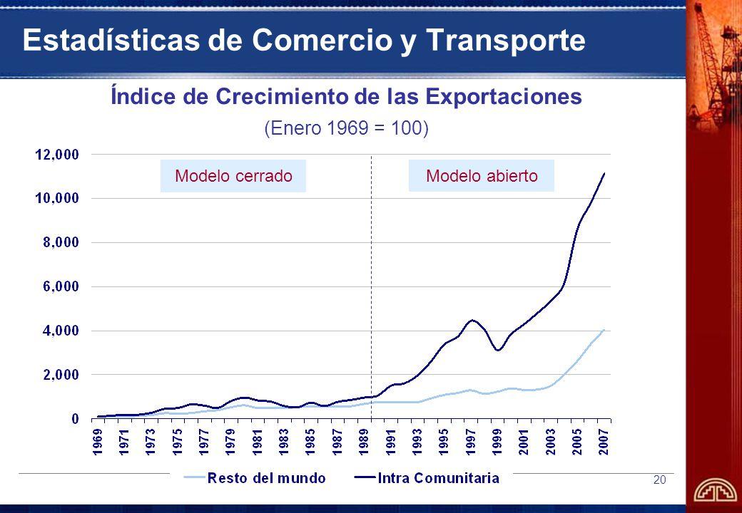 20 Estadísticas de Comercio y Transporte Modelo cerrado Modelo abierto Índice de Crecimiento de las Exportaciones (Enero 1969 = 100)