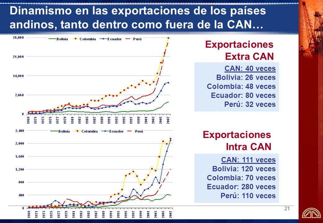 21 Dinamismo en las exportaciones de los países andinos, tanto dentro como fuera de la CAN… Exportaciones Intra CAN Exportaciones Extra CAN CAN: 40 veces Bolivia: 26 veces Colombia: 48 veces Ecuador: 80 veces Perú: 32 veces CAN: 111 veces Bolivia: 120 veces Colombia: 70 veces Ecuador: 280 veces Perú: 110 veces