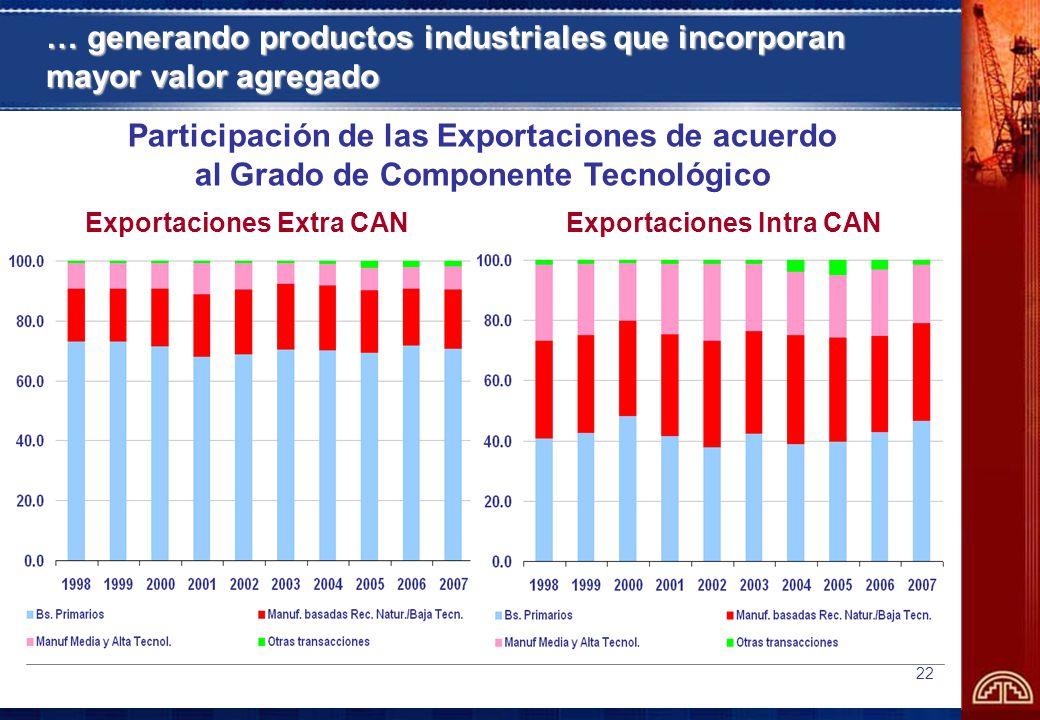 22 … generando productos industriales que incorporan mayor valor agregado Participación de las Exportaciones de acuerdo al Grado de Componente Tecnológico Exportaciones Extra CANExportaciones Intra CAN