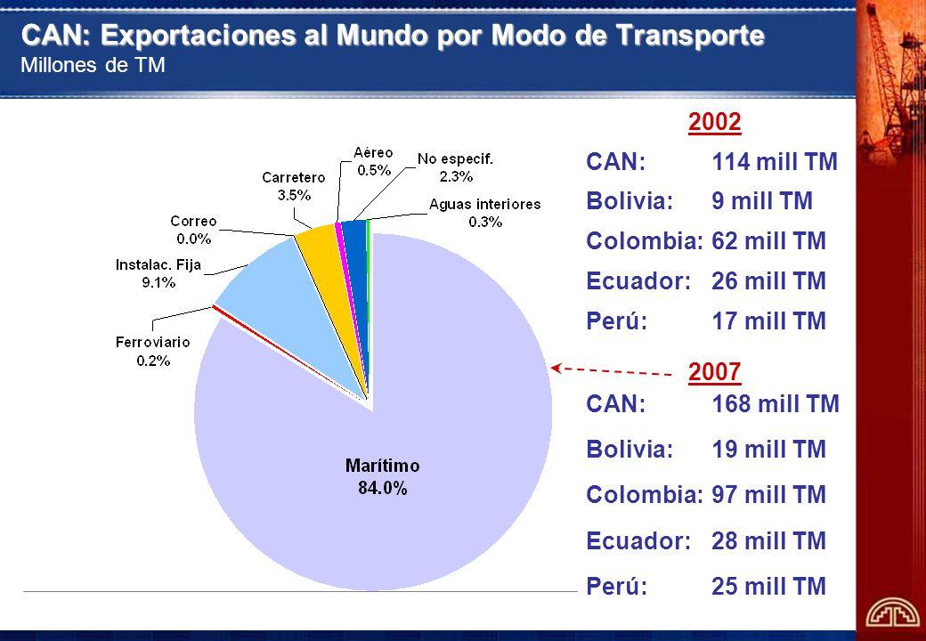23 CAN: Exportaciones al Mundo por Modo de Transporte CAN: Exportaciones al Mundo por Modo de Transporte Millones de TM 2002 CAN: 114 mill TM Bolivia: 9 mill TM Colombia: 62 mill TM Ecuador: 26 mill TM Perú: 17 mill TM 2007 CAN: 168 mill TM Bolivia: 19 mill TM Colombia: 97 mill TM Ecuador: 28 mill TM Perú: 25 mill TM
