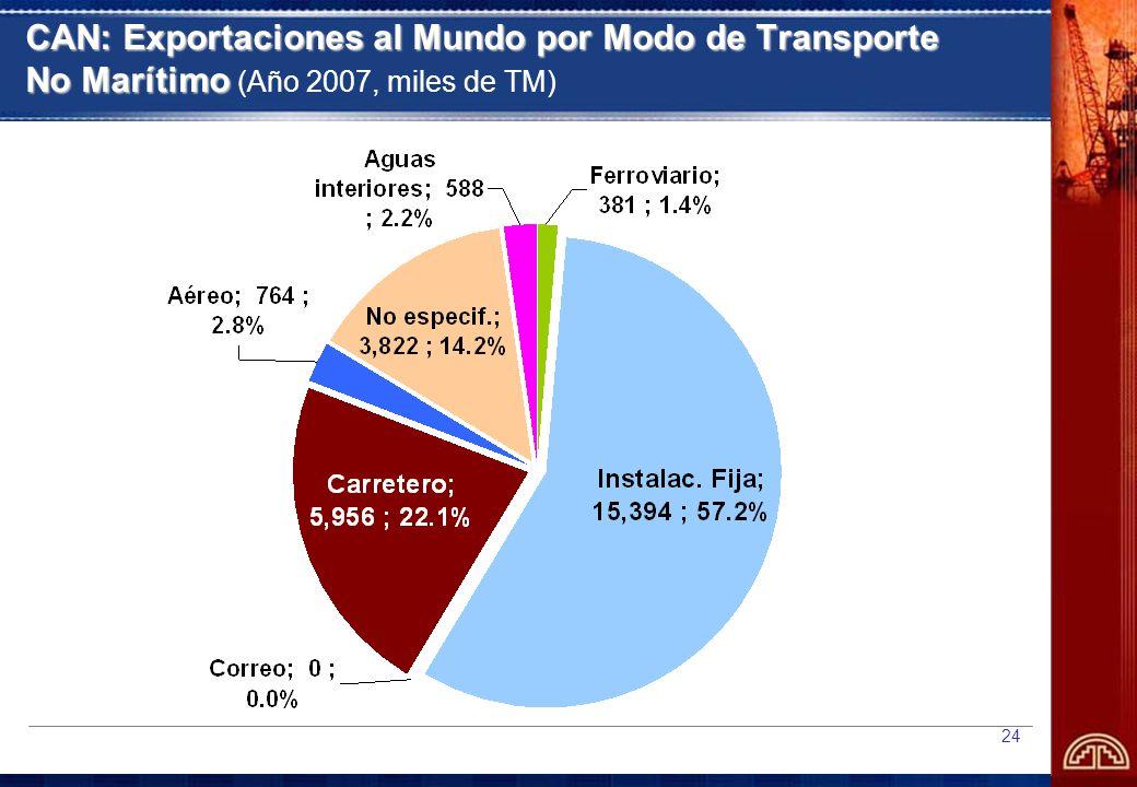 24 CAN: Exportaciones al Mundo por Modo de Transporte No Marítimo CAN: Exportaciones al Mundo por Modo de Transporte No Marítimo (Año 2007, miles de TM)