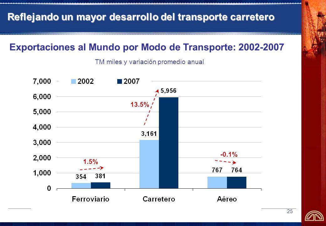 25 Reflejando un mayor desarrollo del transporte carretero Exportaciones al Mundo por Modo de Transporte: 2002-2007 TM miles y variación promedio anual 13.5% 1.5% -0.1%