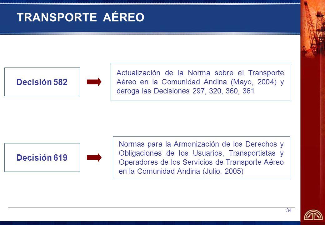 34 TRANSPORTE AÉREO Decisión 582 Actualización de la Norma sobre el Transporte Aéreo en la Comunidad Andina (Mayo, 2004) y deroga las Decisiones 297, 320, 360, 361 Decisión 619 Normas para la Armonización de los Derechos y Obligaciones de los Usuarios, Transportistas y Operadores de los Servicios de Transporte Aéreo en la Comunidad Andina (Julio, 2005)