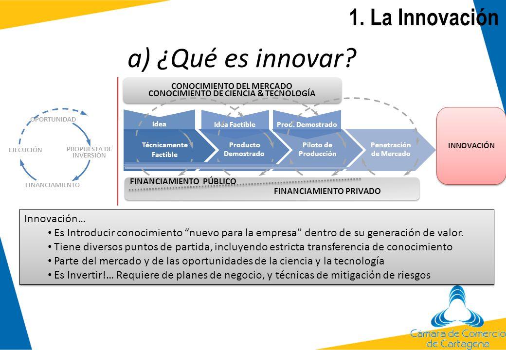 a) ¿Qué es innovar? 1. La Innovación Idea Factible Prod. Demostrado CONOCIMIENTO DEL MERCADO CONOCIMIENTO DE CIENCIA & TECNOLOGÍA CONOCIMIENTO DEL MER
