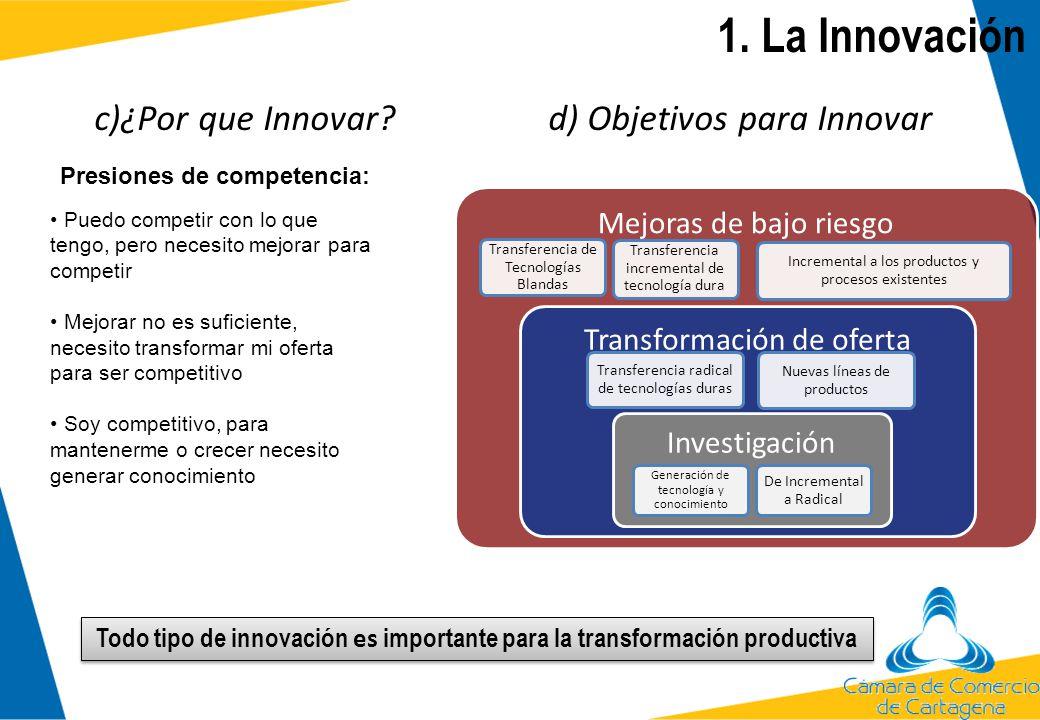 c)¿Por que Innovar? d) Objetivos para Innovar Mejoras de bajo riesgo Transferencia de Tecnologías Blandas Transferencia incremental de tecnología dura