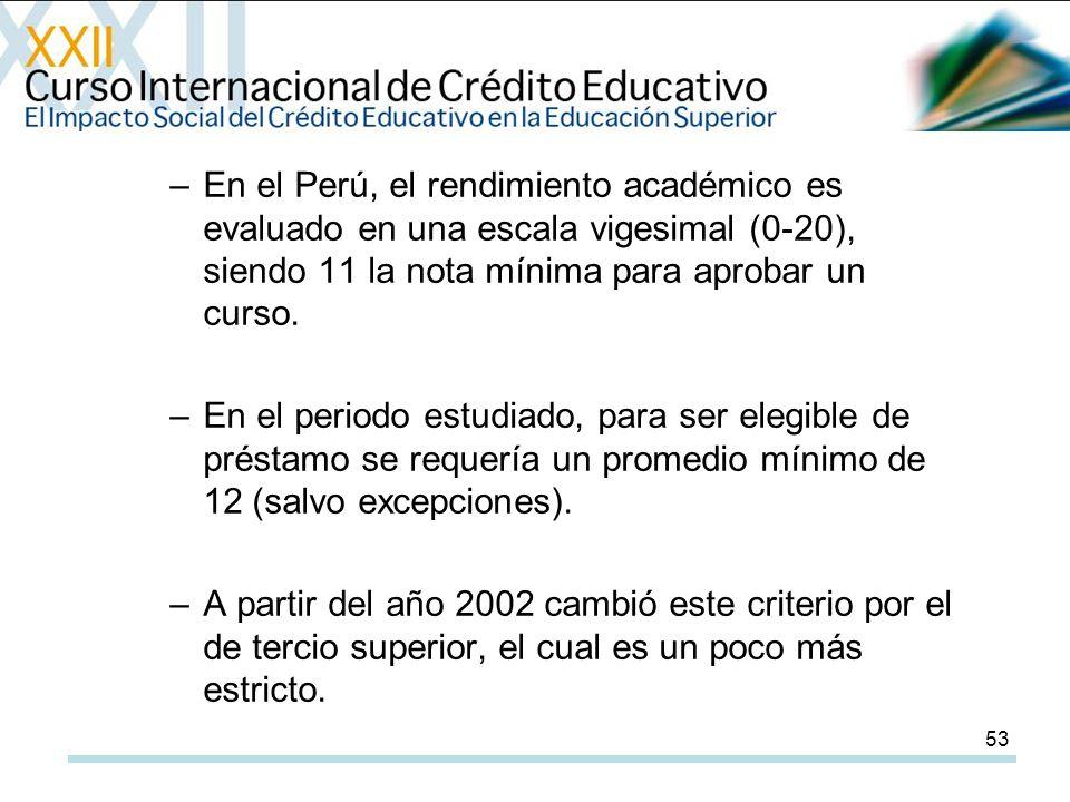 53 –En el Perú, el rendimiento académico es evaluado en una escala vigesimal (0-20), siendo 11 la nota mínima para aprobar un curso.