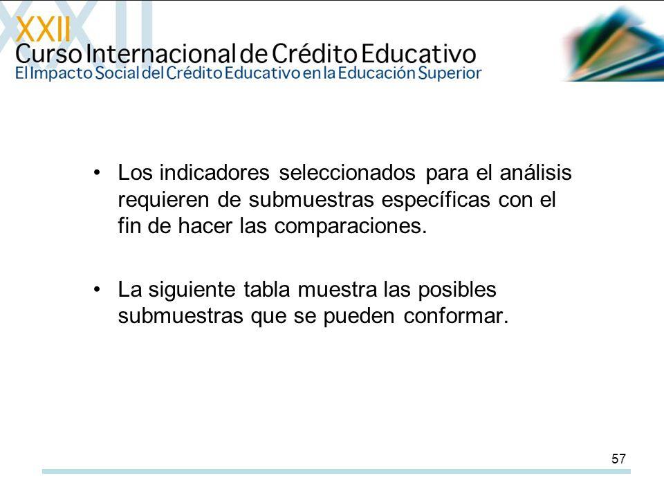 57 Los indicadores seleccionados para el análisis requieren de submuestras específicas con el fin de hacer las comparaciones.