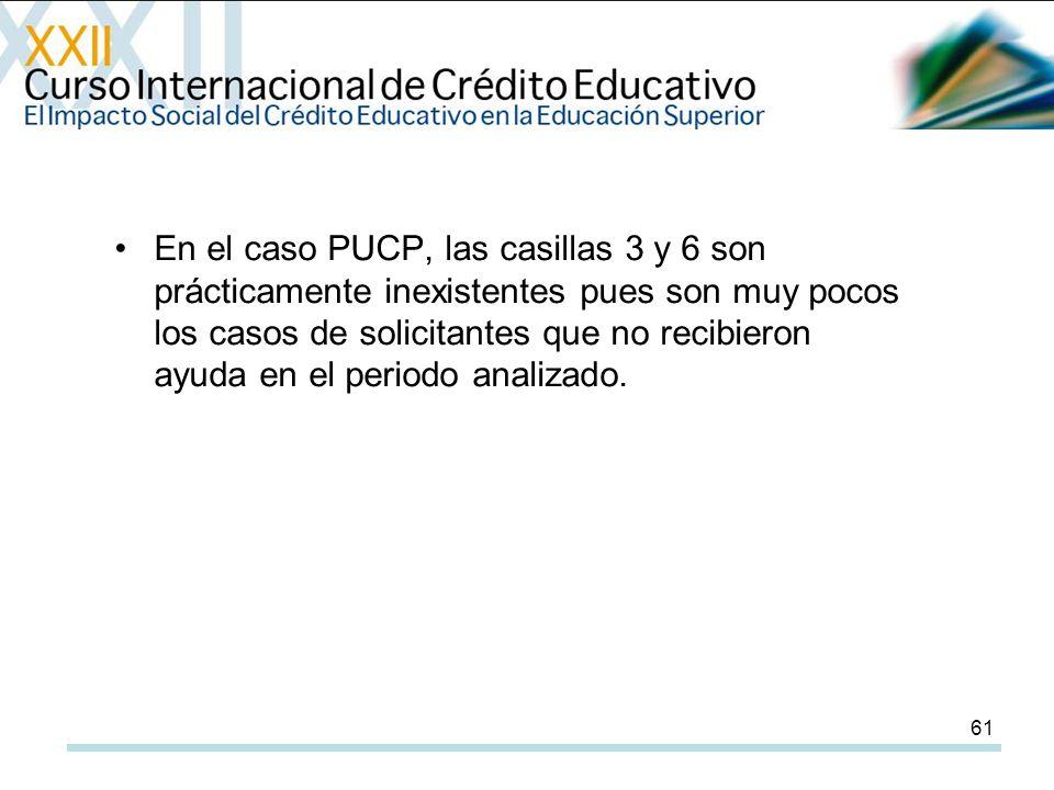 61 En el caso PUCP, las casillas 3 y 6 son prácticamente inexistentes pues son muy pocos los casos de solicitantes que no recibieron ayuda en el periodo analizado.