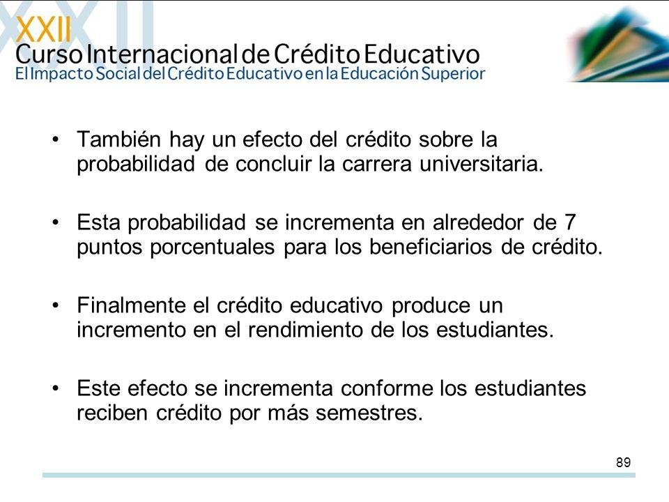 89 También hay un efecto del crédito sobre la probabilidad de concluir la carrera universitaria.