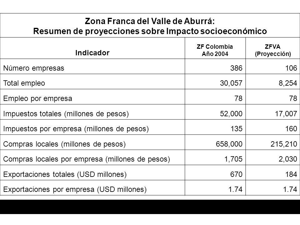 Zona Franca del Valle de Aburrá: Resumen de proyecciones sobre Impacto socioeconómico Indicador ZF Colombia Año 2004 ZFVA (Proyección) Número empresas386106 Total empleo30,0578,254 Empleo por empresa78 Impuestos totales (millones de pesos)52,00017,007 Impuestos por empresa (millones de pesos)135160 Compras locales (millones de pesos)658,000215,210 Compras locales por empresa (millones de pesos)1,7052,030 Exportaciones totales (USD millones)670184 Exportaciones por empresa (USD millones)1.74