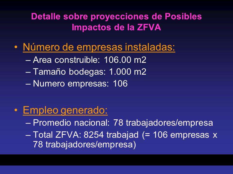 Detalle sobre proyecciones de Posibles Impactos de la ZFVA Número de empresas instaladas: –Area construible: 106.00 m2 –Tamaño bodegas: 1.000 m2 –Nume