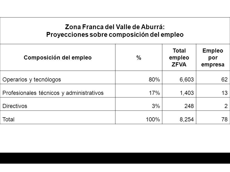 Zona Franca del Valle de Aburrá: Proyecciones sobre composición del empleo Composición del empleo% Total empleo ZFVA Empleo por empresa Operarios y tecnólogos80%6,60362 Profesionales técnicos y administrativos17%1,40313 Directivos3%2482 Total100%8,25478