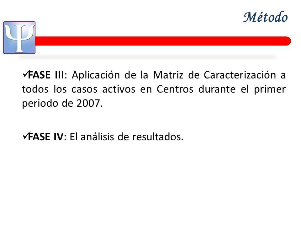 Método FASE III: Aplicación de la Matriz de Caracterización a todos los casos activos en Centros durante el primer periodo de 2007.